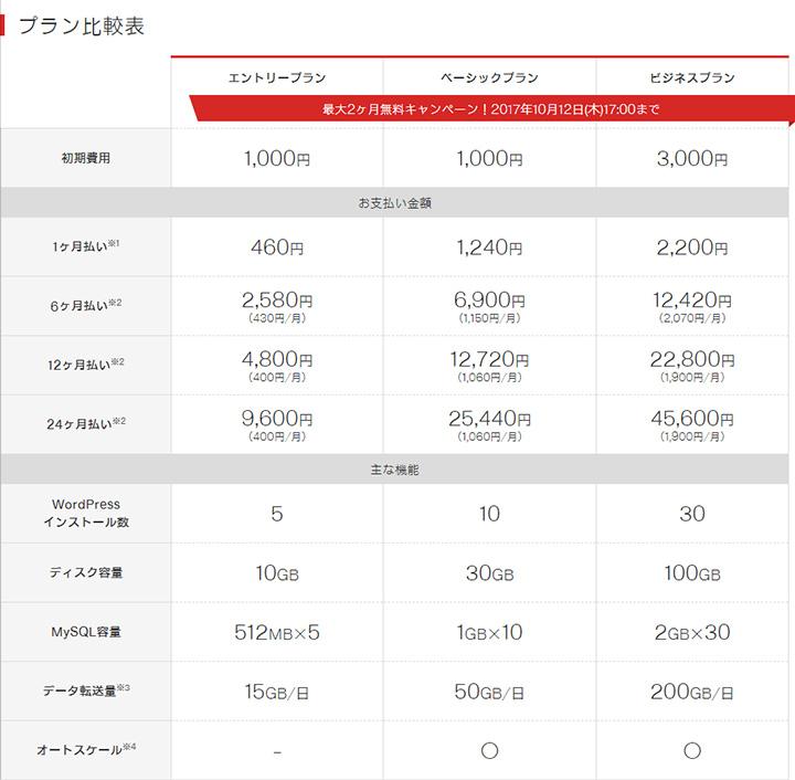 Z.com WP 料金